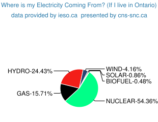 Click here to go to breakdown of Ontario electricity supply this hour